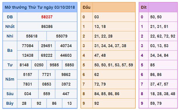 Phân tích tổng hợp dự đoán xsmb