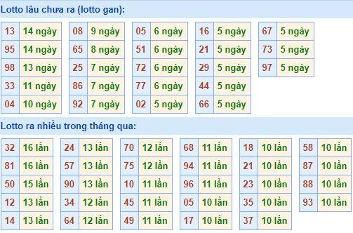 thong-ke-tan-suat-loto-mien-bac-12-11-2018