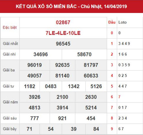 Dự đoán kết quả XSMB Vip ngày 15/04/2019