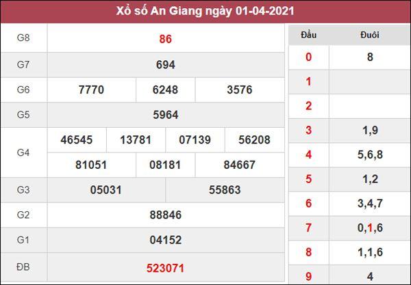 Dự đoán XSAG 8/4/2021 chốt KQXS An Giang cùng chuyên gia