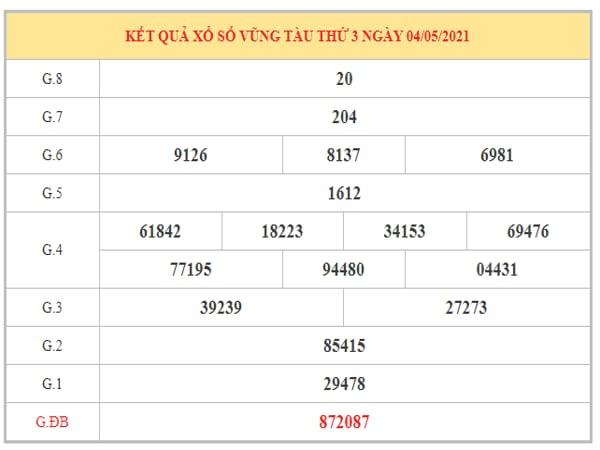 Thống kê KQXSVT ngày 11/5/2021 dựa trên kết quả kì trước