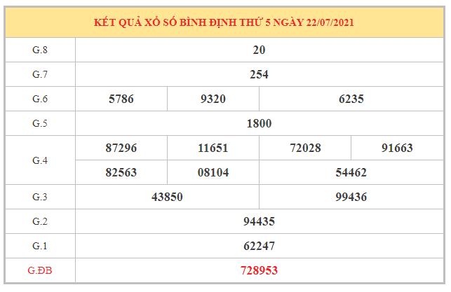 Nhận định KQXSBDI ngày 29/7/2021 dựa trên kết quả kì trước