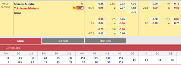 Tỷ lệ kèo bóng đá giữa Shimizu S-Pulse vs Yokohama Marinos