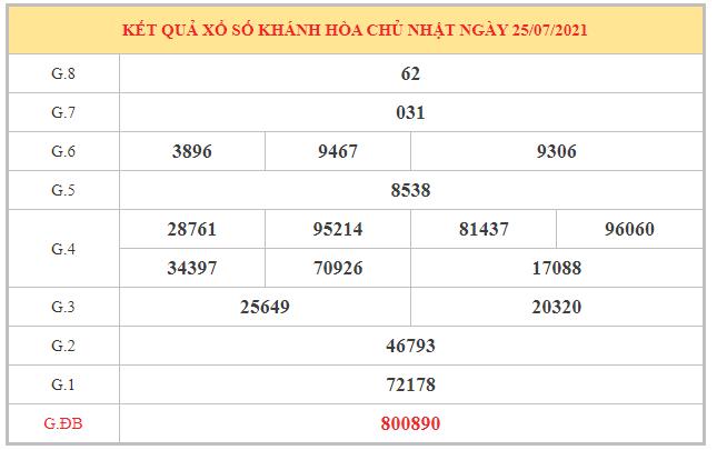 Thống kê KQXSKH ngày 11/8/2021 dựa trên kết quả kì trước